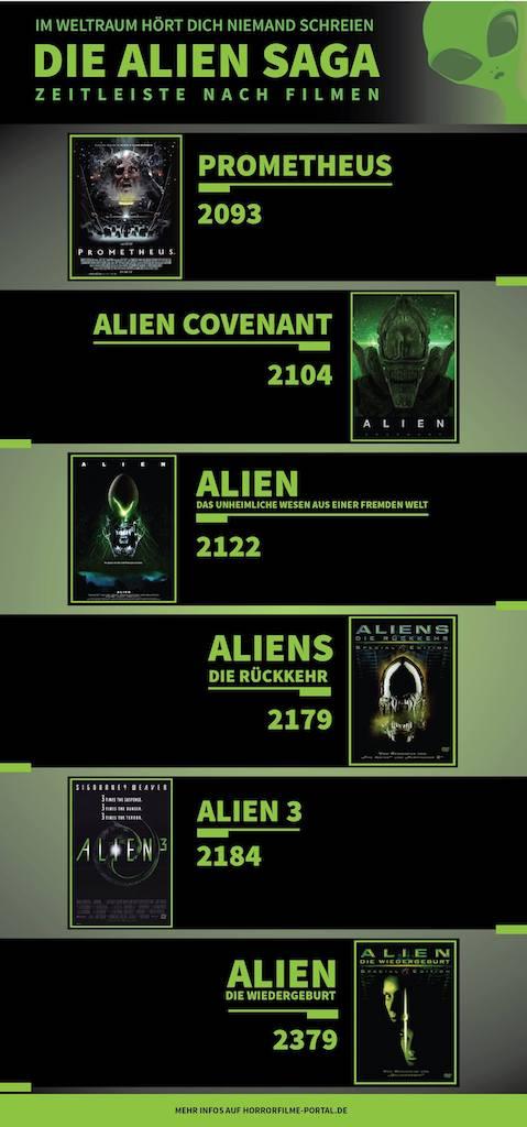 Alien Zeitleiste Infografik